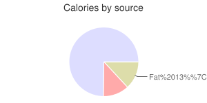Rolls, french, calories by source